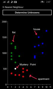 Initial KNN Graph