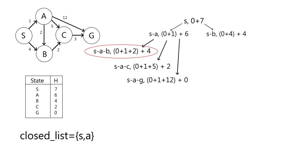 (sav)Graph3