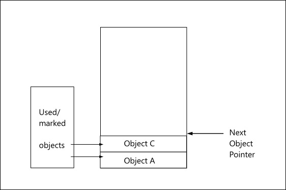object-graph-pr-after-gc