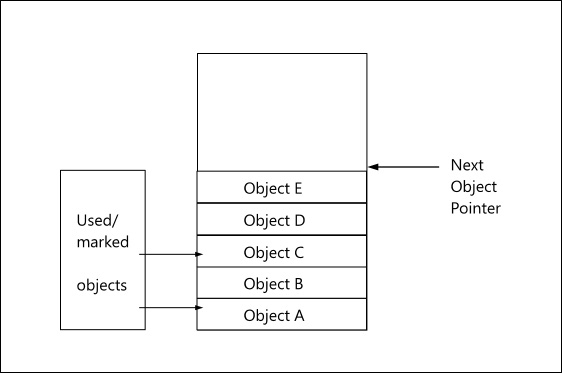 object-graph-pr-before-gc